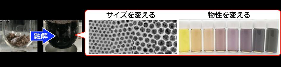 (特集)科研費取得教員の声-拡張融解金属錯体法によるナノ粒子合成法の開発と3D人工格子への展開-(研究代表者:冨樫 貴成 准教授)
